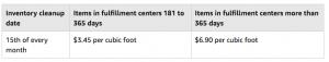 Amazon US FBA Long-Term Storage Fees