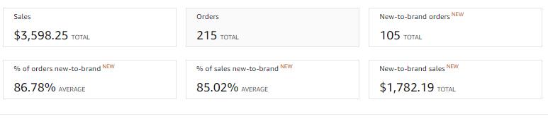 Amazon brand Data