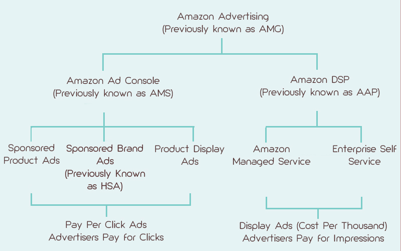 about Amazon Advertising structure