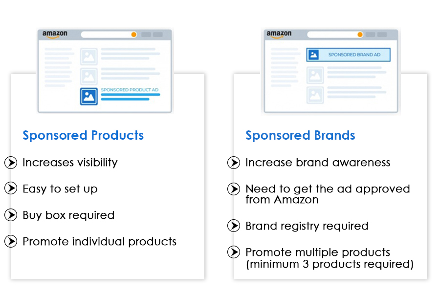Amazon Sponsored Brand Ads