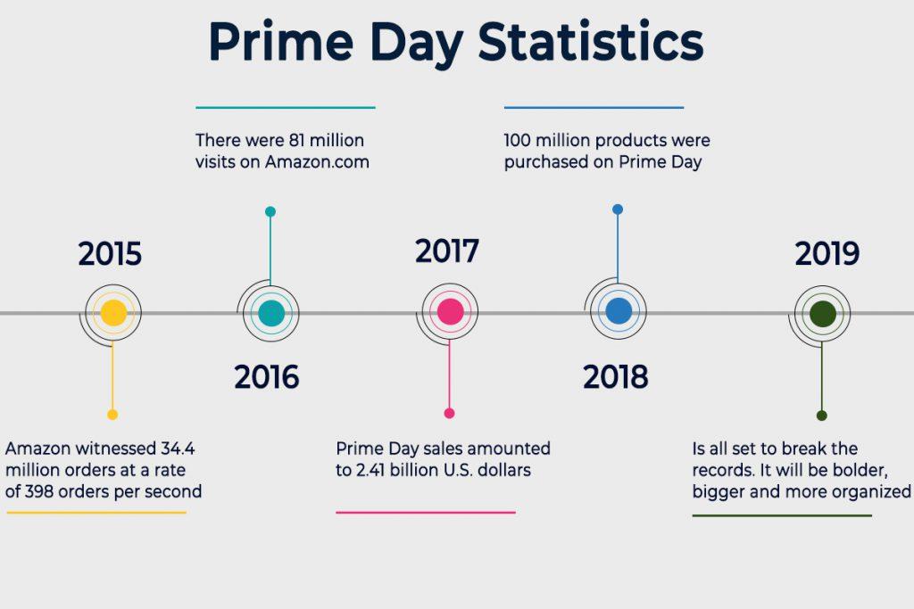 Prime Day Statistics