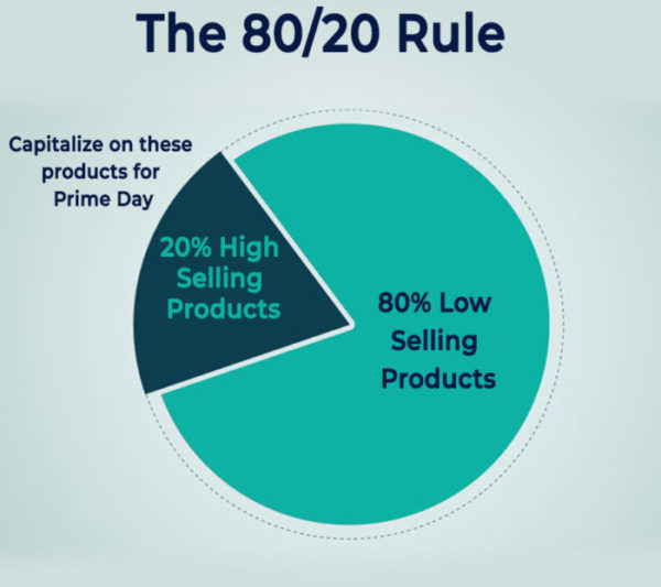 80/20 Rules in Amazon