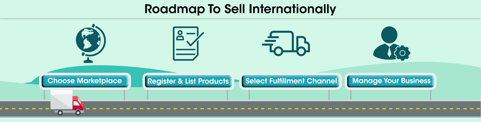Roadmap to Sell Internationally