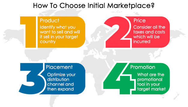 Ways to select intial Marketplace for Amazon Global Selling Program