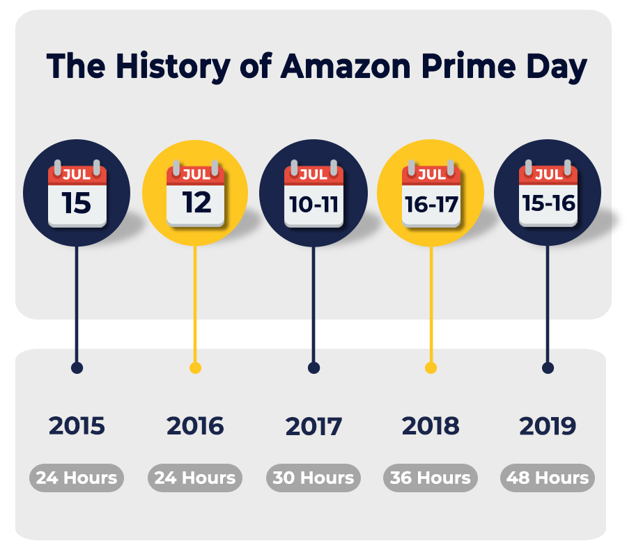 The History of Amazon Prime Day