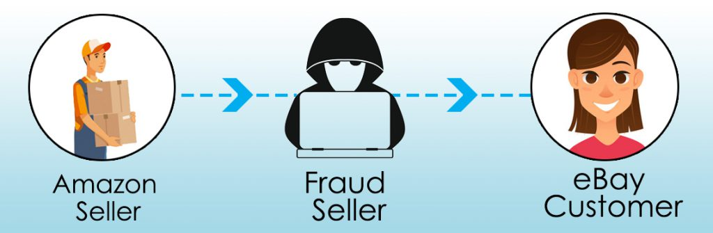 Amazon and eBay Dropshipping Scams