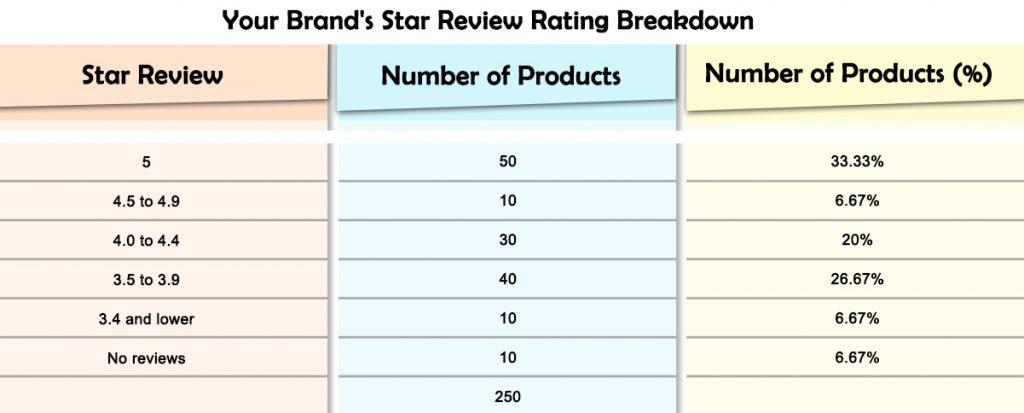 Your brands start review rating breakdown