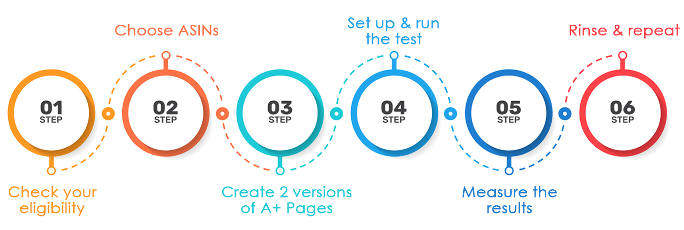 HOW TO RUN AN A/B TEST THROUGH MANAGE YOUR EXPERIMENTS
