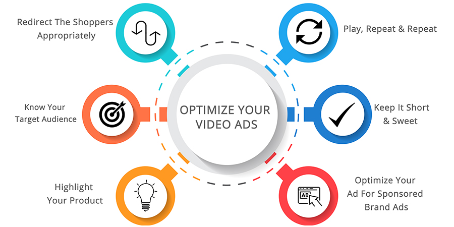 Best Practices For Video Ads