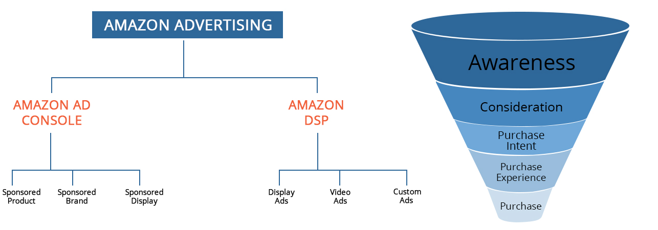 A customer's decision-making journey is complicated. If you reach the shoppers at the right time, then you can see major changes in the abandonment and conversion rates of your product. From awareness to consideration, every stage is an opportunity to convert your potential customer into sales.