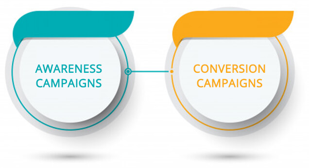 types of campaigns based on goals