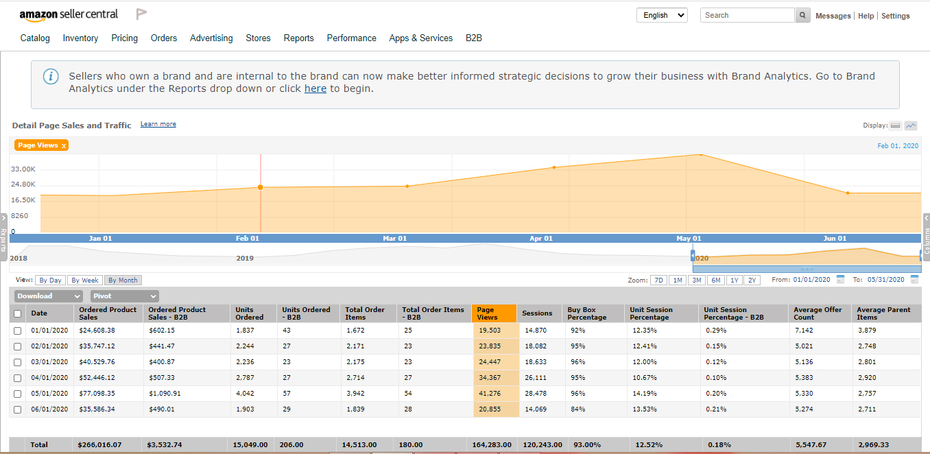 Amazon seller case study for PPC and SEO marketing services
