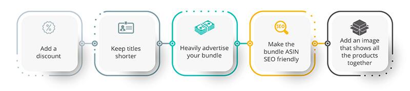 Best practices for product bundles